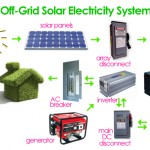 How to get off the grid in 2011