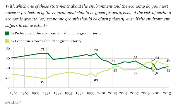 "Notice how the death of environmentalism begins after the Clinton administration, which made ""market-based solutions""—NAFTA, deregulation of Wall Street, etc.—its central achievement"